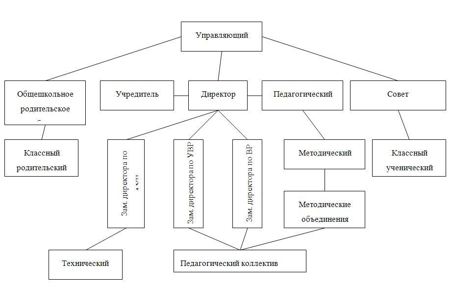 Структура государственно-общественного управления МОУ Подгоренской СОШ 1.